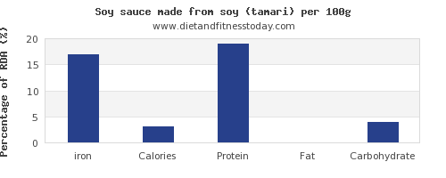 iron and nutrition facts in soy sauce per 100g